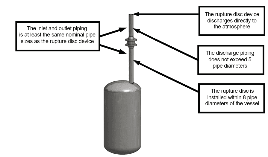 Coefficient of Discharge Method image