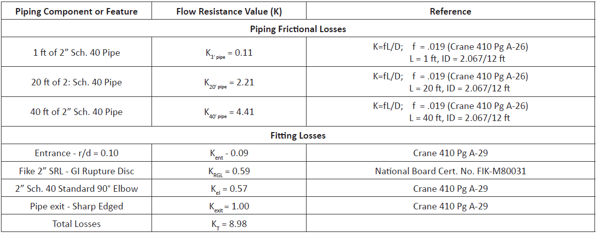 Frictional loss coefficients and fitting loss coefficients chart