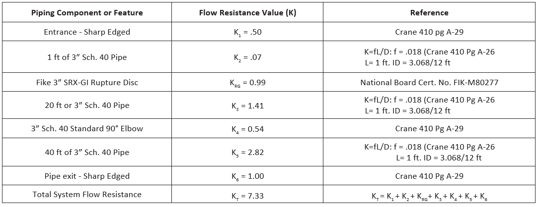 Piping System Resistance Factor Chart