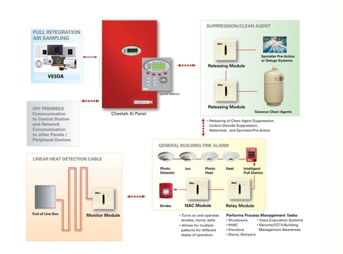 Cheetah Xi intelligent control panel works with VESDA air sampling, Fike fire suppression clean gaseous agents, Protectowire linear heat detection cable, general building fire alarm accessories including photo detector, ion detector, heat detector, photo heat detector, strobe lights, NAC module and Relay Module