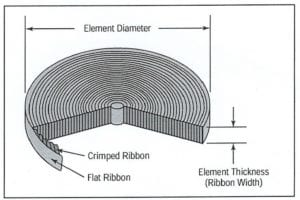 Flame arrestors from parallel windings of angled metal strips